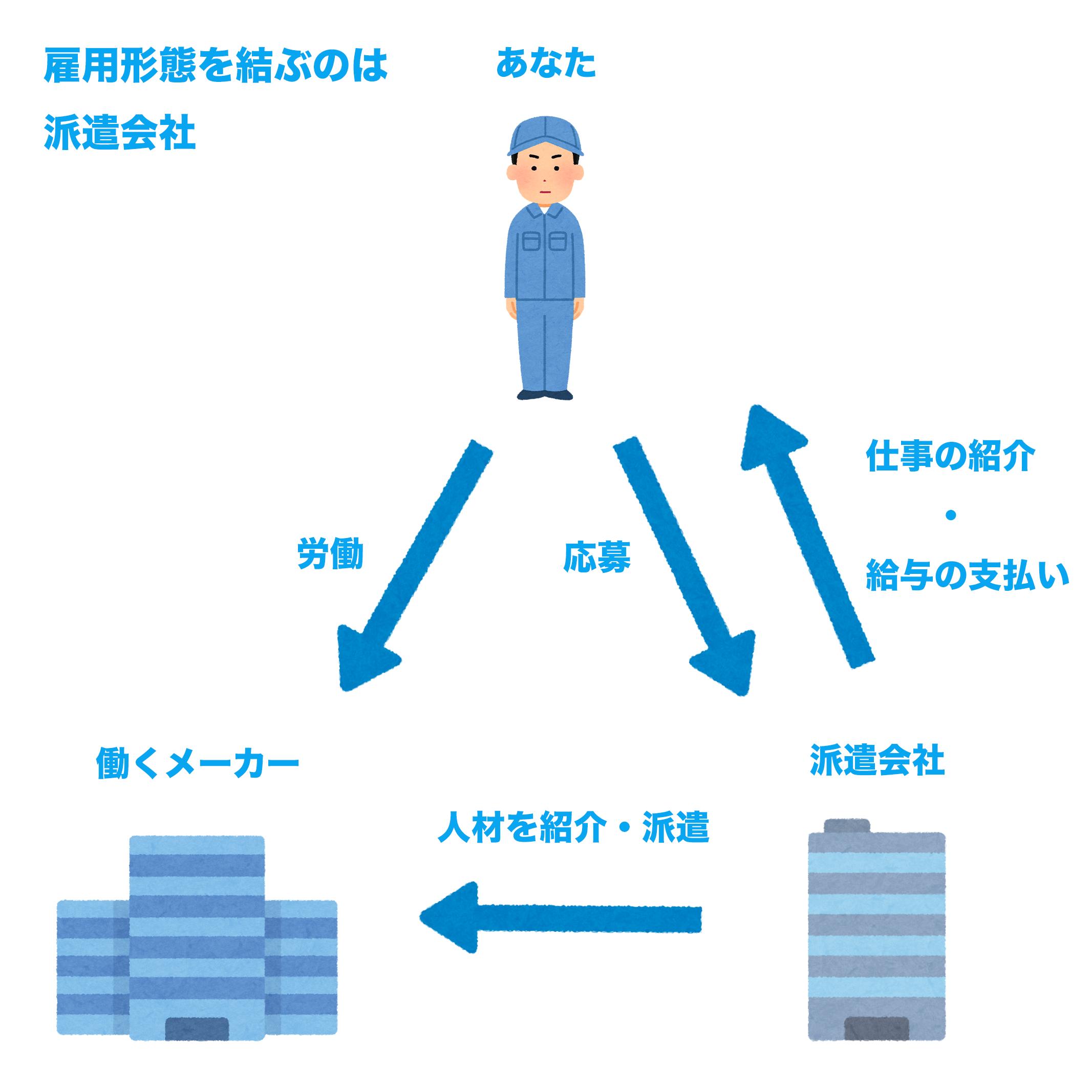 期間工に派遣会社経由で応募した際の雇用形態の図