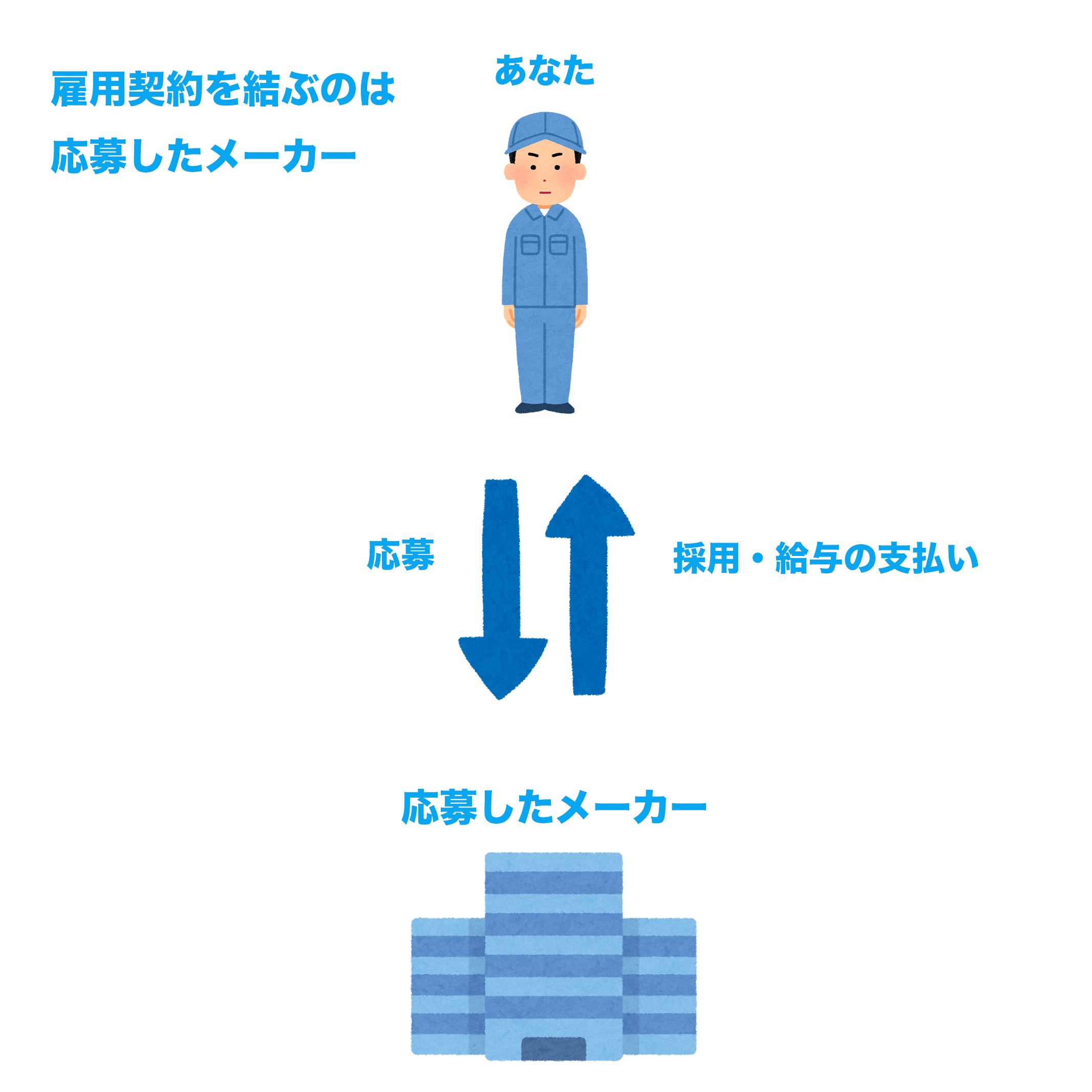 期間工に直接応募した際の雇用形態の図