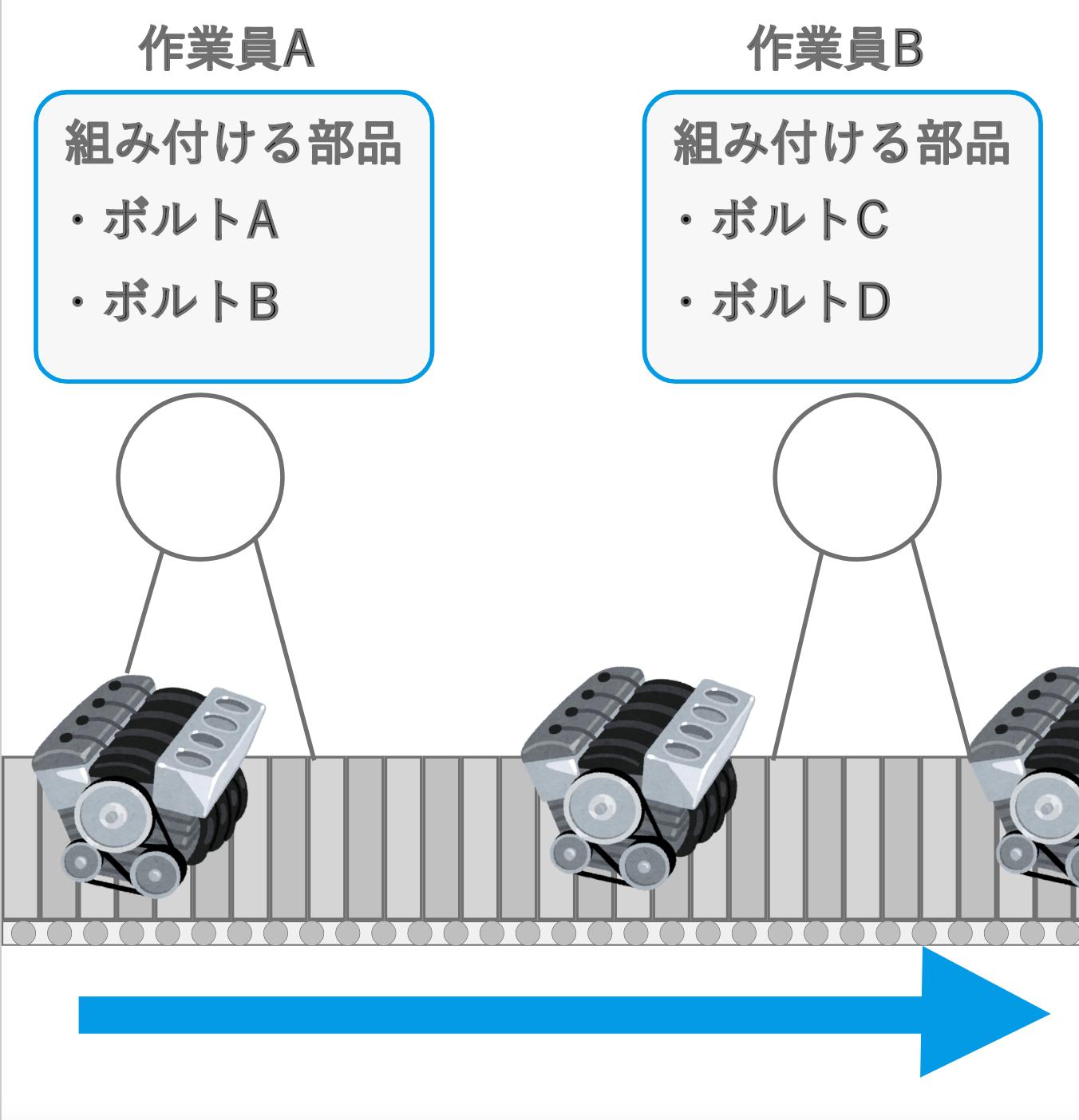 組立工程の図